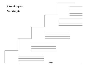 Alas, Babylon Plot Graph - Pat Frank