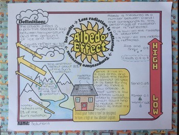 Albedo Effect - Climate Change Doodle Notes