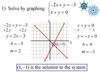 Solving Systems with Graphing