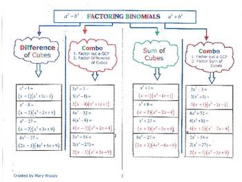 Alg1-Alg2-Factoring Binomials