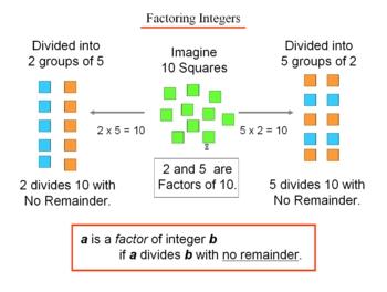 Algebra 1: 110 Factoring Integers
