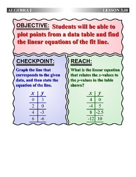 Algebra 1 (3.08) DRAFT: Finding the Equation of a Fit Line from Points