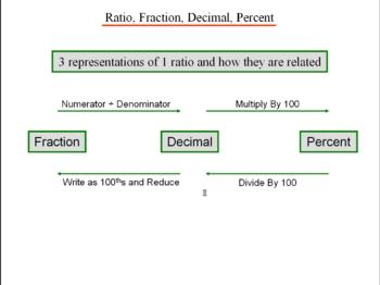 Algebra 1: 330 Percent