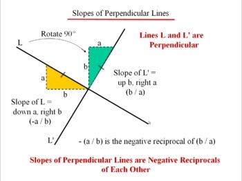 Algebra 1: 430 Slope
