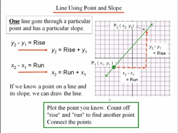 Algebra 1: 440 Lines From Equations