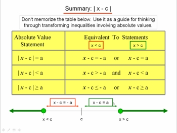 Algebra 1: 550 Absolute Values and Unknowns