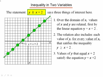 Algebra 1: 610 Graphing Linear Inequalities