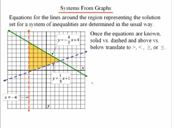 Algebra 1: 620 Systems of Linear Inequalities