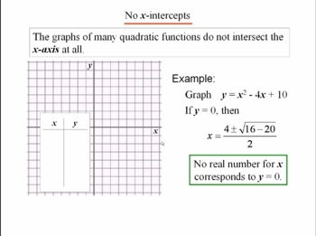 Algebra 1: 930 Graphing Quadratic Functions
