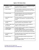 Algebra 1 EOC Best Review Topics