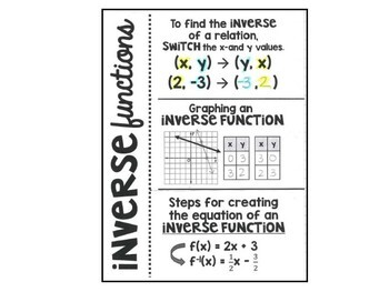 Algebra 1 - Inverse Relation and Function Foldable