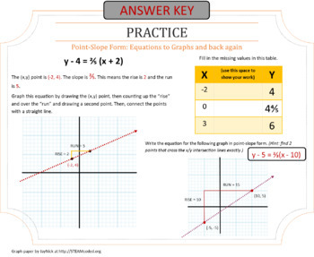 Linear Equations guided notes point-slope form with exit tickets