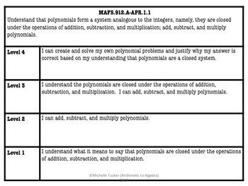 Algebra 1 MAFS Benchmark Scales
