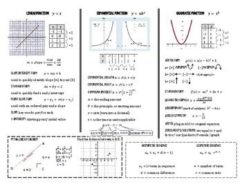 Algebra 1 Reference Sheet