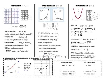 Algebra 1 Reference Sheet