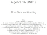 HS [Remedial] Algebra 1A UNIT 9: More Slope & Graphing (5 wrkshts;7 quizzes)