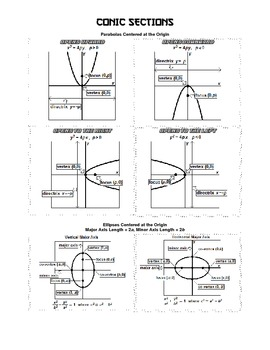 Algebra 2 BIG IDEAS - Conic Sections