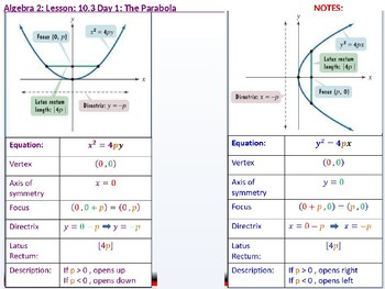 Algebra 2: CU 3: 10.3 Day 1: The Parabola
