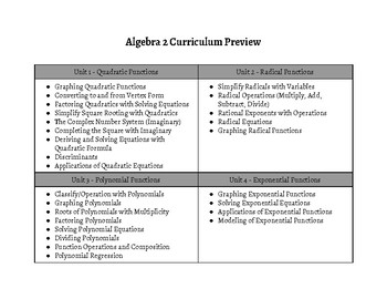 Algebra 2 Curriculum Preview