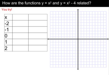 LONG HAUL: Algebra 2 Families of Functions Smartboard #18