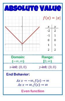 Algebra 2 Parent Function Posters