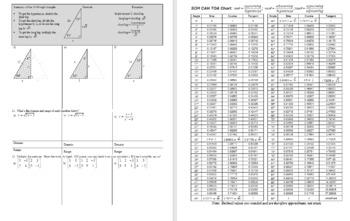 Algebra 2H 5.01 Review of Right Triangle Trigonometry Spring 2017 (Editable)