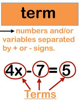 Algebra Anchor Chart Pieces