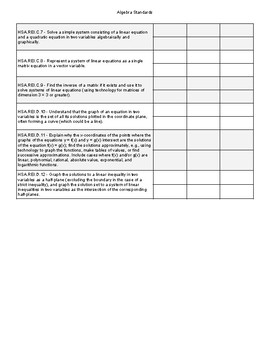 Algebra Assessment Checklist for Common Core Standards