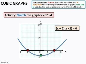 Algebra: Cubic Graphs & Factor Theorem (Polynomials)