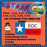 Algebra EOC: Analzying Tables and graphs A.2A, A.2C, A.6A, A.7A, A.9A, A.9D