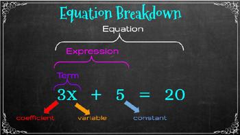 Algebra: Equations & Inequalities (Common Core)