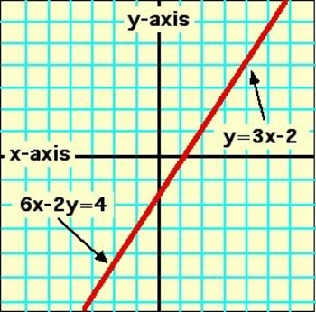 Algebra: Expressions and Equations