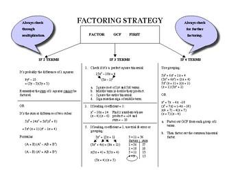 Algebra: Factoring Stategy