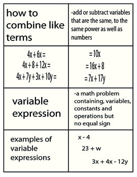 Algebra Flash Cards & Example Problems