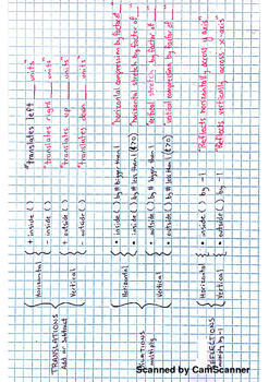 Algebra Functions Transformation Quick Reference
