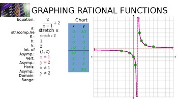 Algebra - Graphing Rational Functions