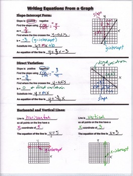 Algebra Guided Interactive Math Notebook Page: Writing Equations (Graphs).