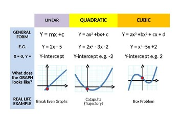 Algebra: Handout Different further / advanced graphs