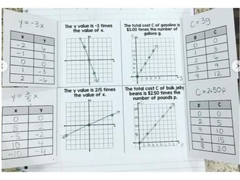 Algebra 1 - Direct Variation Equation Writing and Graphing Foldable