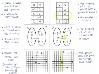 Algebra 1 - Functions - Table, Mapping, and Graphs - Foldable