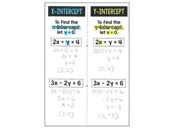 Algebra 1 - Graphing Equations using Intercepts & Tables - Foldable