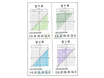 Algebra 1 - Graphing Inequalities in Two Variables Foldable