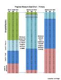 Algebra I - Progress Measure Comparison Chart