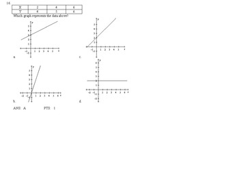 Algebra I Test Question Bank