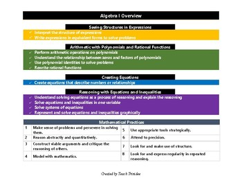 Algebra I Tracker (CCSS)