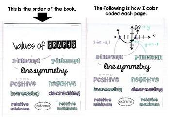 Algebra 1 - Interpreting Graphs of Functions - Flip Book