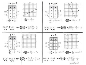 Algebra 1 - Graphing and Calculating Slope (All 4 kinds) - Foldable