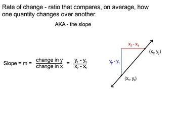 Algebra II Ch. 2.3 - Rate of Change