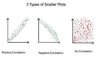 Algebra II Ch. 2.5 - Scatter Plots and Lines of Regression