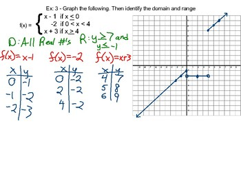 Algebra II Ch. 2.6 - Special Functions